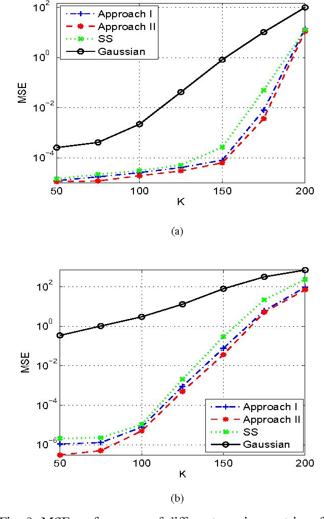 Figure 3 for Joint Sensing Matrix and Sparsifying Dictionary Optimization for Tensor Compressive Sensing