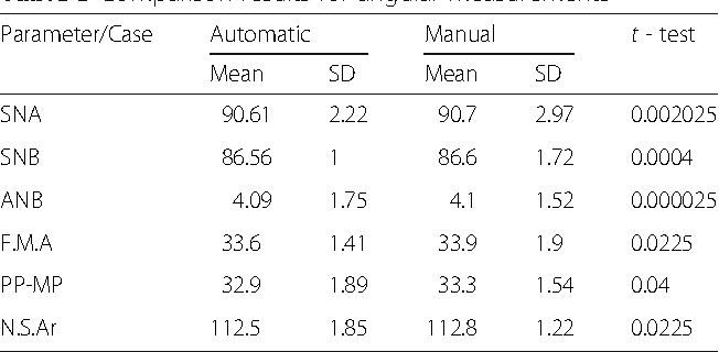 Table 3 from Ceph-X: development and evaluation of 2D