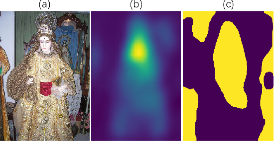 Figure 1 for Weakly Supervised Object Localization with Inter-Intra Regulated CAMs