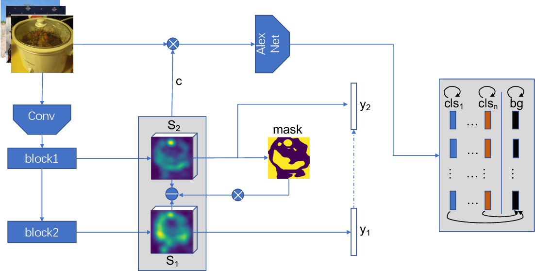 Figure 3 for Weakly Supervised Object Localization with Inter-Intra Regulated CAMs