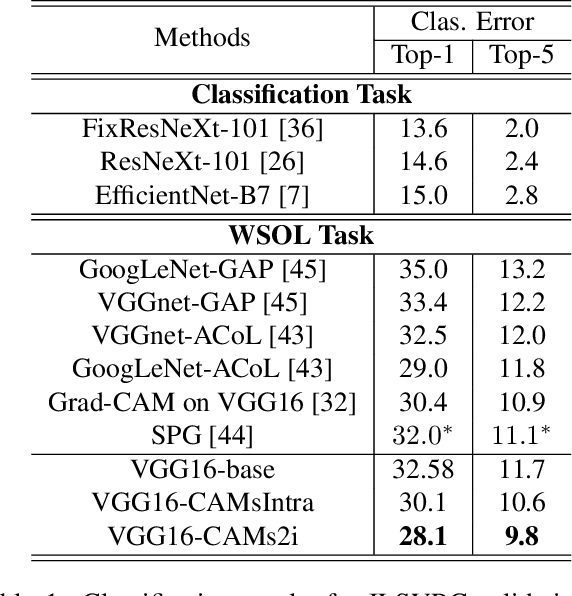 Figure 2 for Weakly Supervised Object Localization with Inter-Intra Regulated CAMs