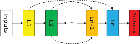 Figure 1 for Real-time Federated Evolutionary Neural Architecture Search