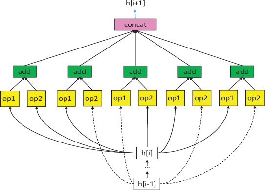 Figure 4 for Real-time Federated Evolutionary Neural Architecture Search