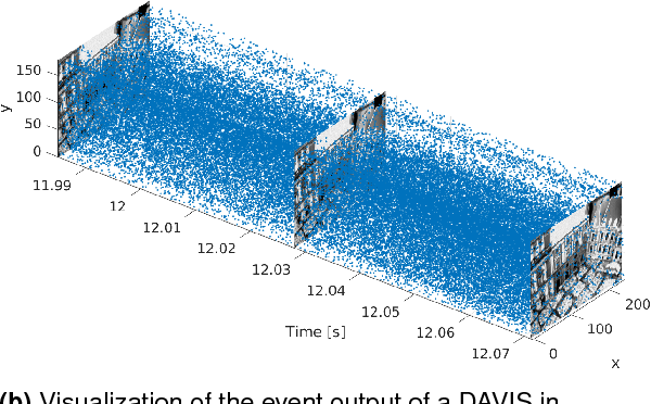 Figure 1 for The Event-Camera Dataset and Simulator: Event-based Data for Pose Estimation, Visual Odometry, and SLAM