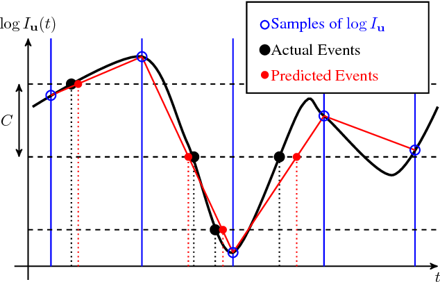 Figure 3 for The Event-Camera Dataset and Simulator: Event-based Data for Pose Estimation, Visual Odometry, and SLAM