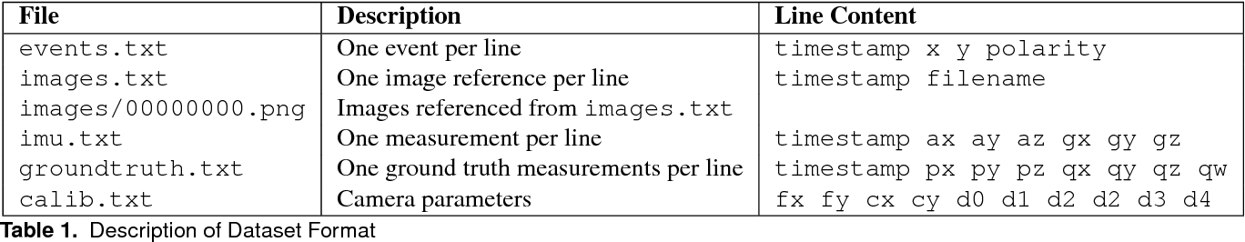 Figure 2 for The Event-Camera Dataset and Simulator: Event-based Data for Pose Estimation, Visual Odometry, and SLAM