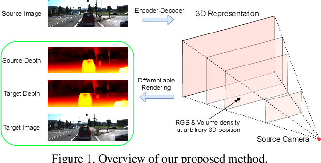 Figure 1 for NeMI: Unifying Neural Radiance Fields with Multiplane Images for Novel View Synthesis