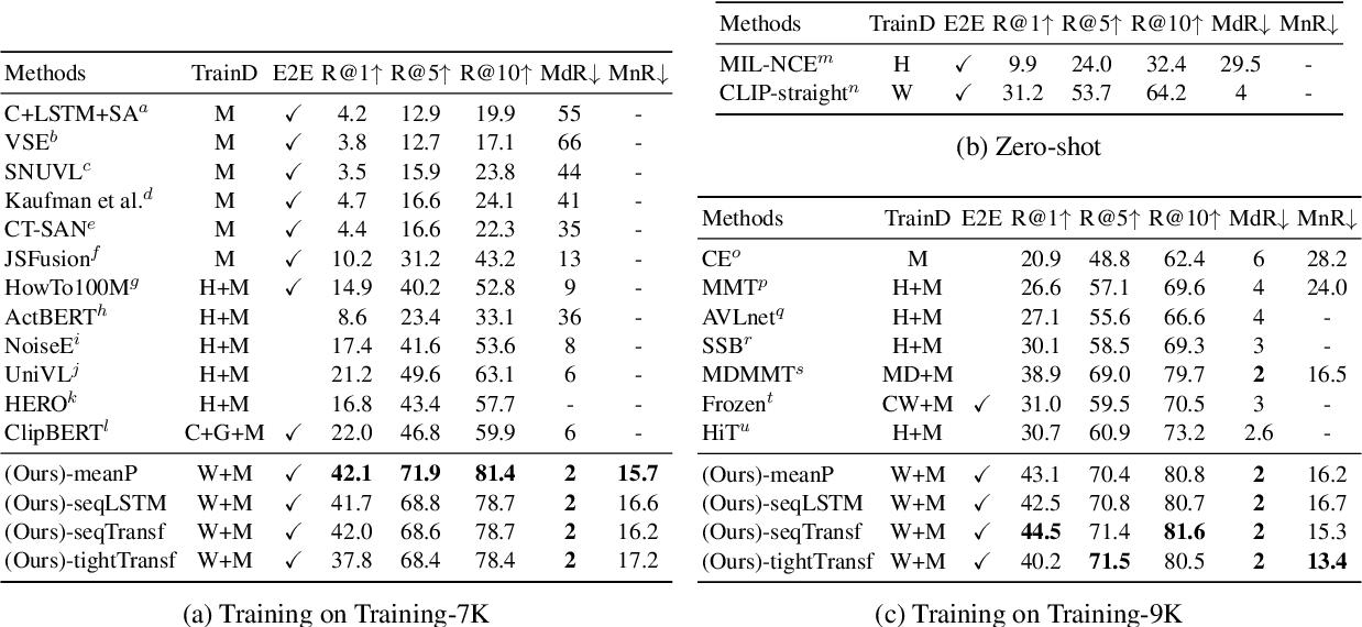 Figure 2 for CLIP4Clip: An Empirical Study of CLIP for End to End Video Clip Retrieval
