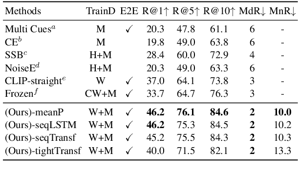 Figure 4 for CLIP4Clip: An Empirical Study of CLIP for End to End Video Clip Retrieval