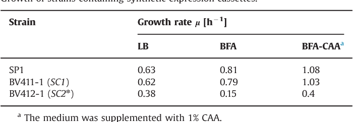 Table 2 Growth of strains containing synthetic expression cassettes.