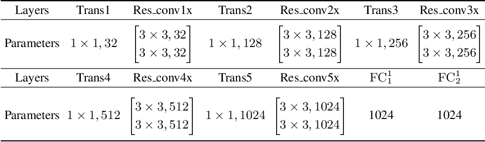 Figure 2 for Audio Description from Image by Modal Translation Network