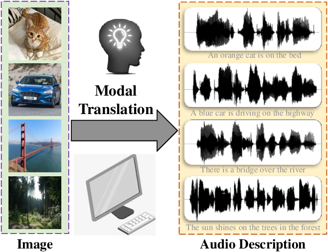 Figure 1 for Audio Description from Image by Modal Translation Network