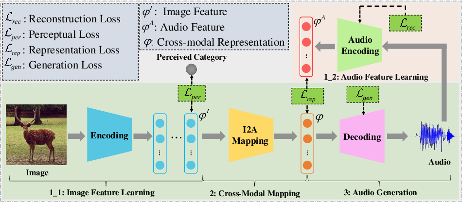 Figure 3 for Audio Description from Image by Modal Translation Network
