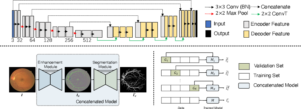 Figure 1 for Study Group Learning: Improving Retinal Vessel Segmentation Trained with Noisy Labels
