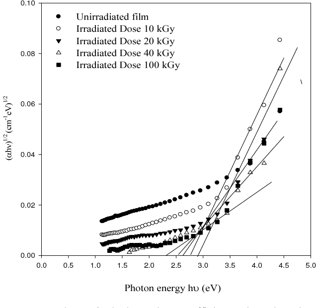 Figure 5 From Influence Of Gamma Ray Irradiation On Optical And
