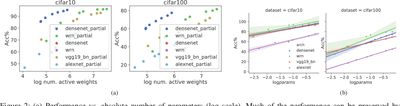 Figure 2 for Intriguing Properties of Randomly Weighted Networks: Generalizing While Learning Next to Nothing