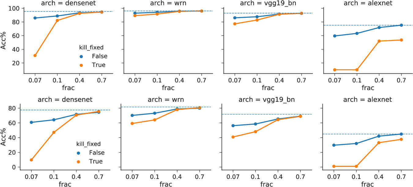 Figure 3 for Intriguing Properties of Randomly Weighted Networks: Generalizing While Learning Next to Nothing