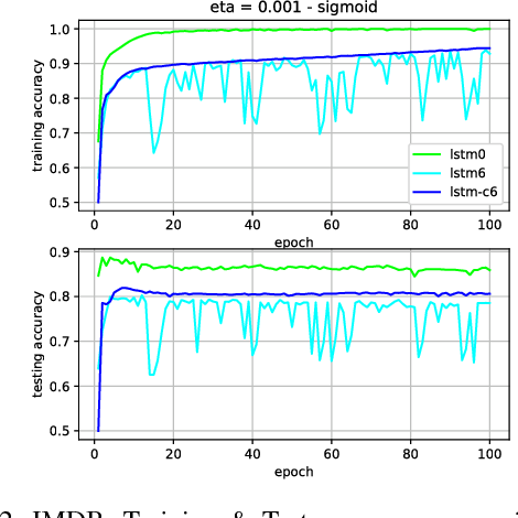 Figure 1 for Slim LSTM networks: LSTM_6 and LSTM_C6