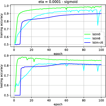 Figure 3 for Slim LSTM networks: LSTM_6 and LSTM_C6