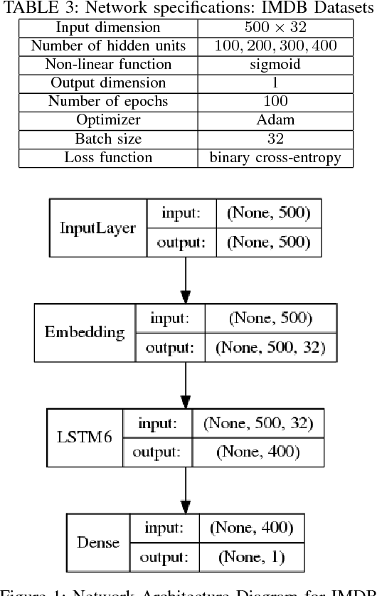 Figure 2 for Slim LSTM networks: LSTM_6 and LSTM_C6