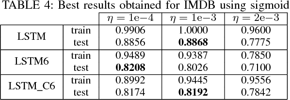 Figure 4 for Slim LSTM networks: LSTM_6 and LSTM_C6