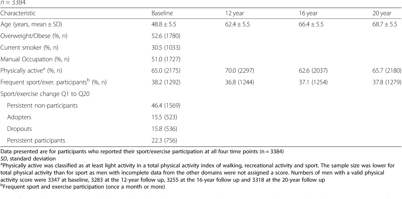 Table 1 from Tracking of sport and exercise types from