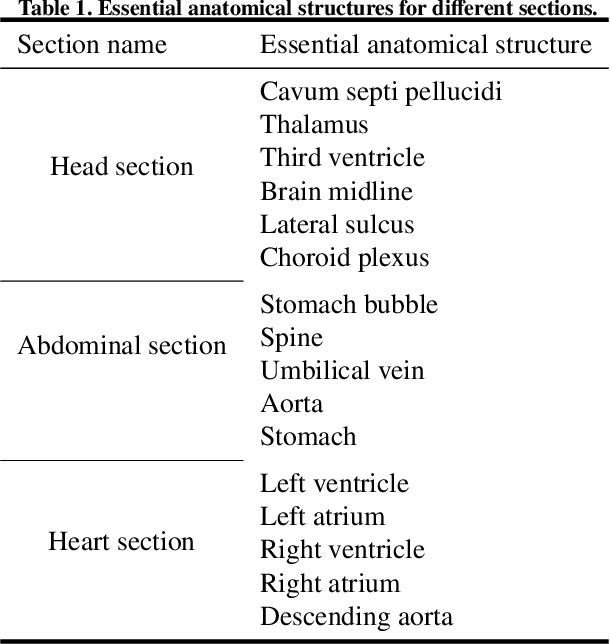 Figure 1 for Automatic quality assessment for 2D fetal sonographic standard plane based on multi-task learning