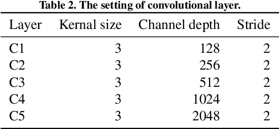 Figure 4 for Automatic quality assessment for 2D fetal sonographic standard plane based on multi-task learning