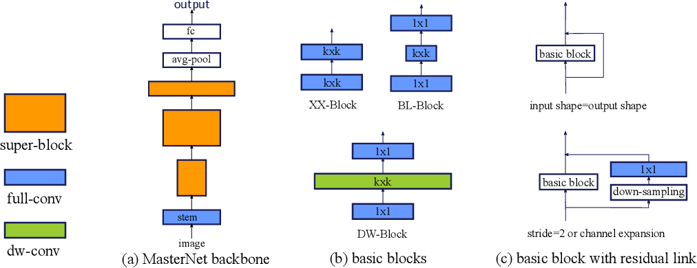 Figure 1 for Neural Architecture Design for GPU-Efficient Networks