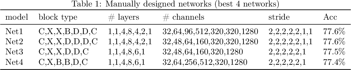 Figure 2 for Neural Architecture Design for GPU-Efficient Networks