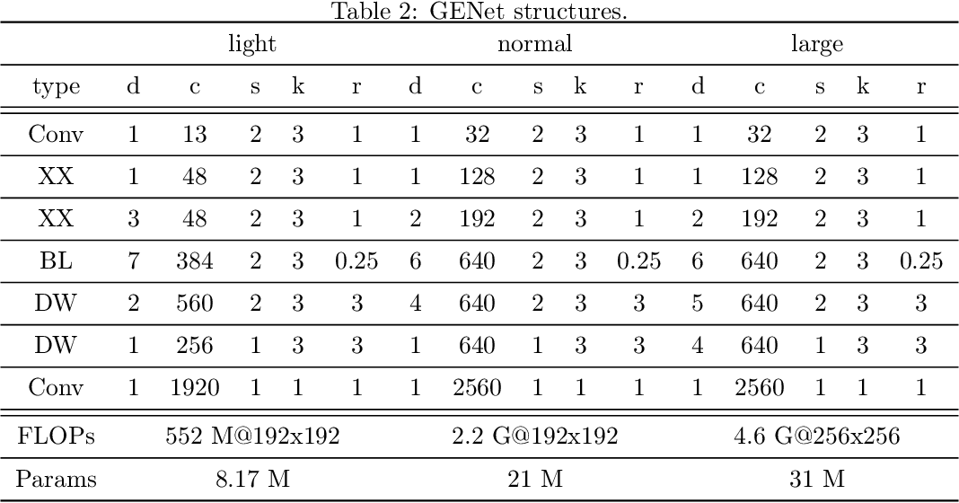 Figure 4 for Neural Architecture Design for GPU-Efficient Networks