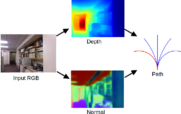 Figure 1 for Obstacle Avoidance through Deep Networks based Intermediate Perception