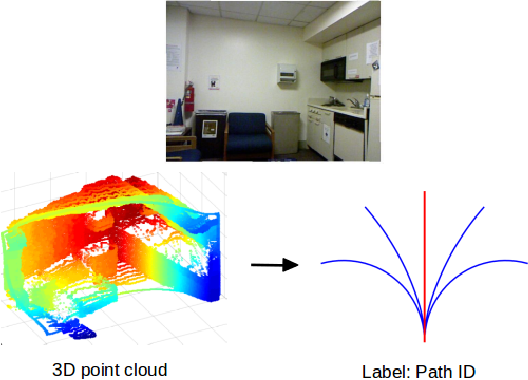 Figure 2 for Obstacle Avoidance through Deep Networks based Intermediate Perception