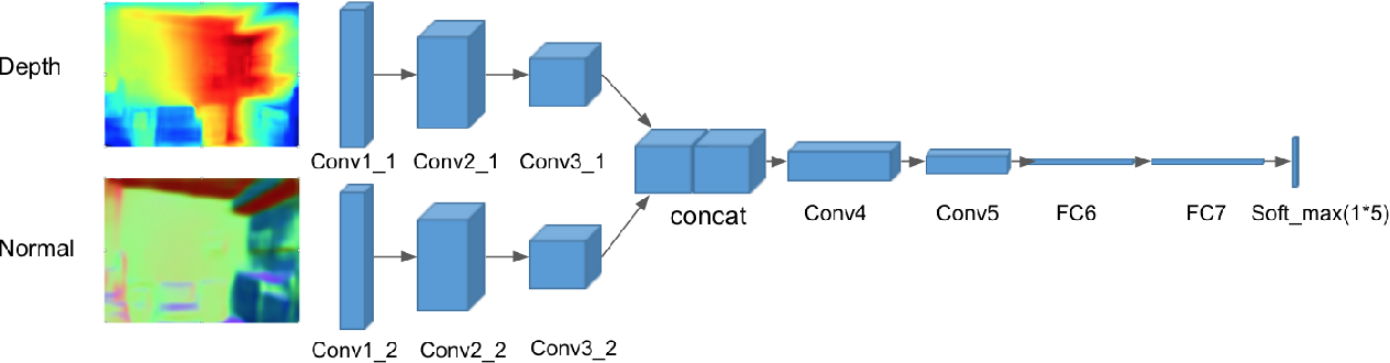 Figure 3 for Obstacle Avoidance through Deep Networks based Intermediate Perception