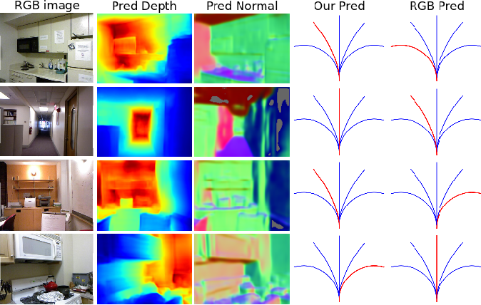 Figure 4 for Obstacle Avoidance through Deep Networks based Intermediate Perception