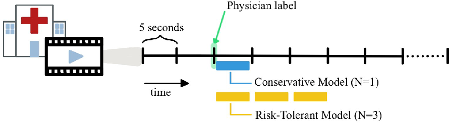 Figure 1 for Inaccurate Supervision of Neural Networks with Incorrect Labels: Application to Epilepsy