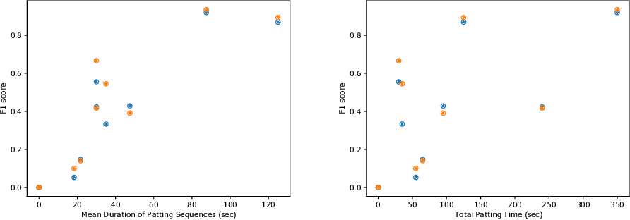 Figure 4 for Inaccurate Supervision of Neural Networks with Incorrect Labels: Application to Epilepsy