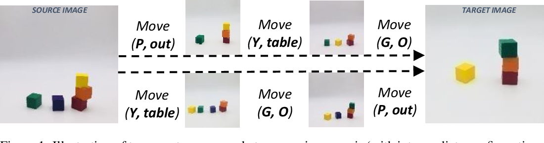 Figure 1 for Blocksworld Revisited: Learning and Reasoning to Generate Event-Sequences from Image Pairs