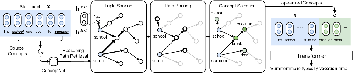 Figure 2 for Generating Commonsense Explanation by Extracting Bridge Concepts from Reasoning Paths