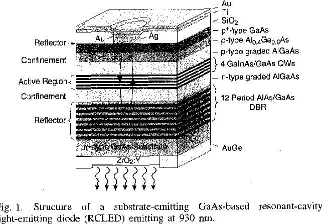 Fig. 1. Structure of a substrate-emitting GaAs-based resonant-cavity light-enutting diode (RCLED) emitting at 930 nm.
