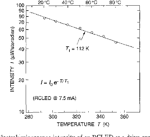Fig. 6. Electroluminescence intensity of an RCLED at a drive current of 7.5 mA as a function of temperature. The temperature dependence is described by an exponential function with a characteristic temperature of TI = 112 K.