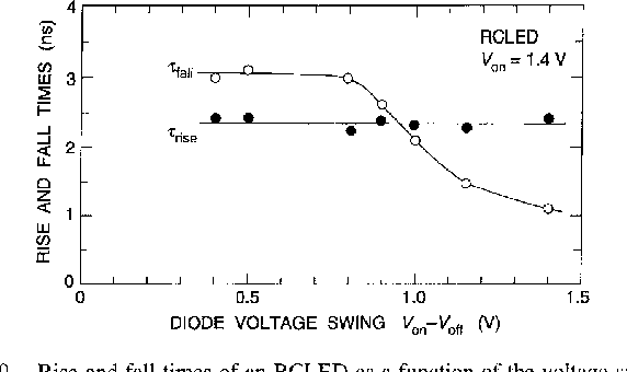 Fig. 9. displayed on the pulse generat'or. Rise and fall times of an RCLED as a function of the voltage swing