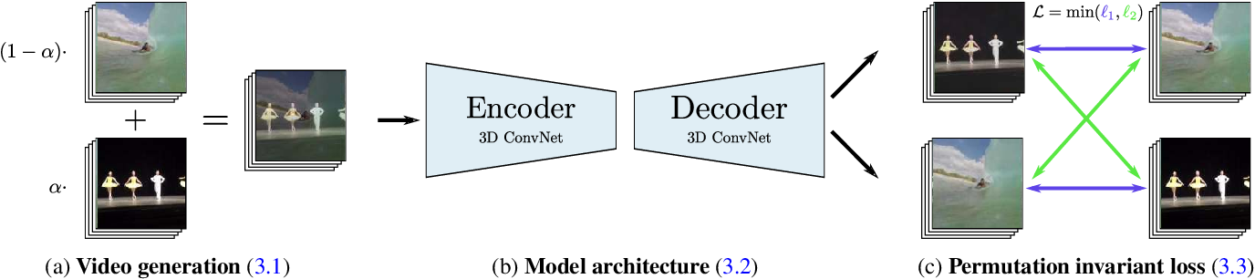 Figure 3 for The Visual Centrifuge: Model-Free Layered Video Representations
