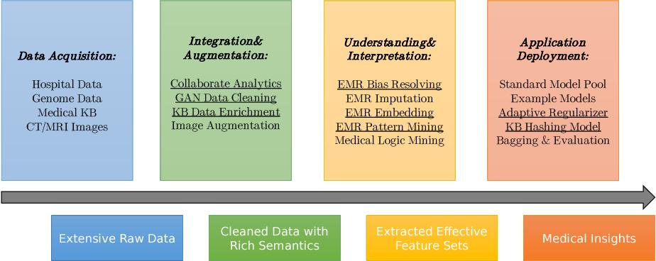 Figure 1 for PANDA: Facilitating Usable AI Development