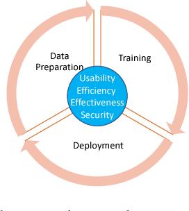 Figure 2 for PANDA: Facilitating Usable AI Development
