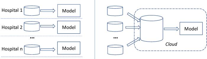 Figure 3 for PANDA: Facilitating Usable AI Development