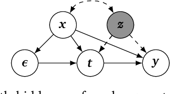 Figure 4 for Generalized Control Functions via Variational Decoupling