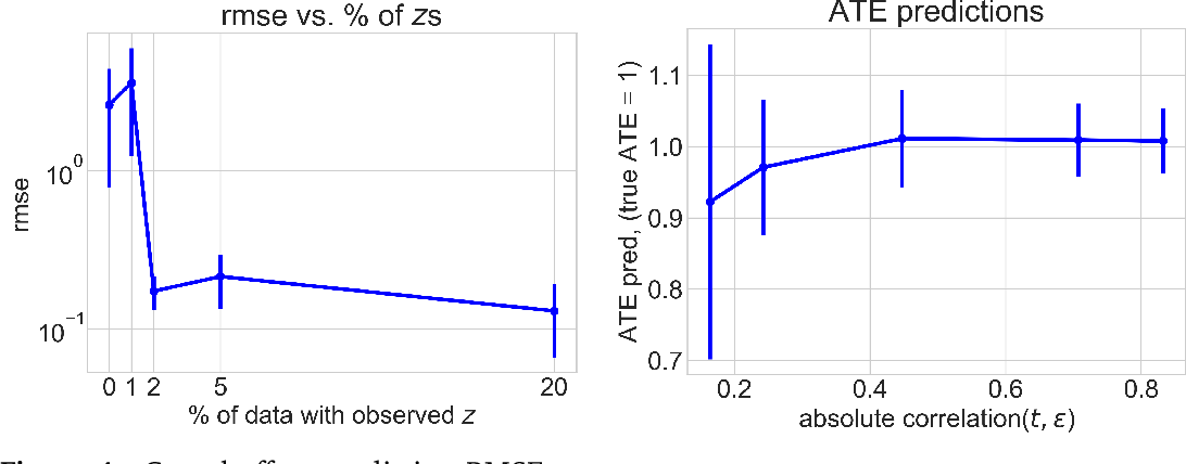 Figure 3 for Generalized Control Functions via Variational Decoupling