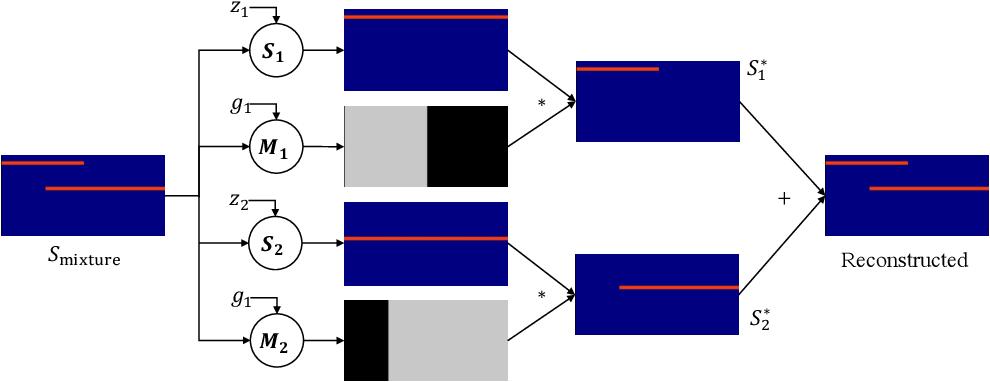 Figure 1 for Deep Audio Prior