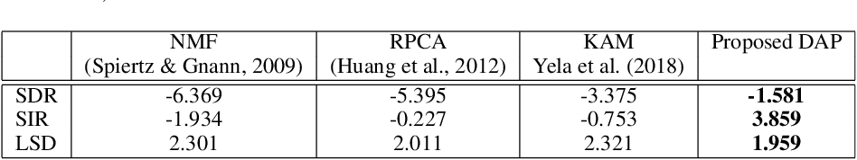 Figure 2 for Deep Audio Prior